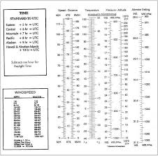 Aeronautical Information Manual Aim Meteorology