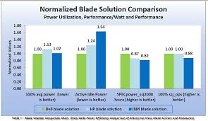 Hp Server Comparison Chart New Study Shows Dell M1000e Chassis Most Power Efficient