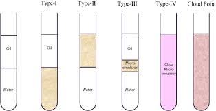 Winsor Classification Of Emulsions Winsor 1948 Download