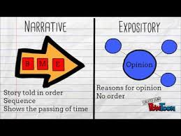 What Is Expository Text Narrative Vs Expository