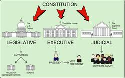 basic principles the us constitution the separation of powers allows for the government to be separated into different groups this allows them all to focus on one job only