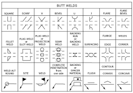 welding symbols chart australia what are the basic welding symbols
