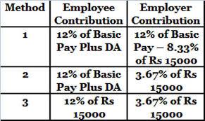 Pf Calculator Calculate Epf Employees Provident Fund Via