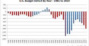 National Deficit Chart By President Despite Trumps Promises Deficit Soars In 2019 Msnbc
