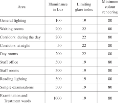 Recommended Lighting Requirements For Different Areas In A