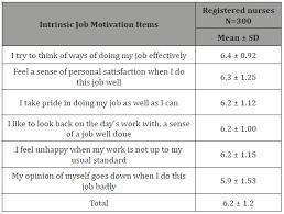 Exploring The Factors Influencing Nurses Work Motivation