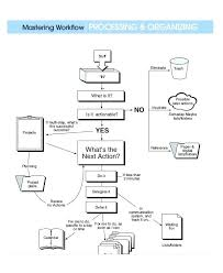 Free Flow Chart Template Word Mesmerizing Free Flowchart Template Word Work Flow Chart Workflow Jmjrlawofficeco