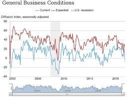 New York Manufacturing Index Posts Biggest Ever Decline In June