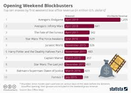Chart Top 10 Movies That Won At The Box Office In 2019