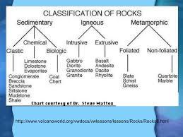 Metamorphic Rock Classification Chart Igneous Sedimentary And Metamorphic Rocks