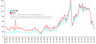 Oil Usd Live Chart Price Of Oil Wikipedia