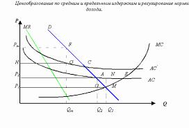 Курсовая работа Теоретические основы государственного  Ценообразование по средним и предельным издержкам и регулирование нормы дохода