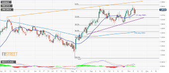 Aud Nzd Technical Analysis On The Bids Above 21 Day Sma