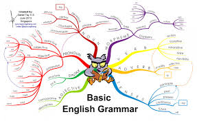 Basic English Grammar Infographic One Step To Information