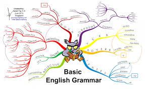 Basic English Chart Basic English Grammar Infographic One Step To Information