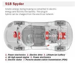 video porsche provides a glimpse into the future hybrid 918 spyder technical ghost image