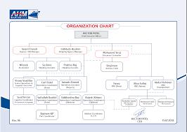 Finance Organizational Chart Organizational Chart