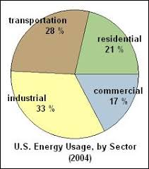 energy conservation in the united states  usenergy2004 jpg