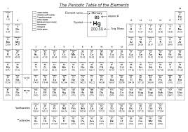 C2.4 Groups, Groups and more Groups - Mr H Science Notebook