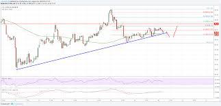 Litecoin Price Chart 1 Year Litecoin Price Analysis Ltc Usd Struggling To Break 60