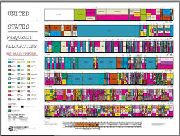 Frequency Allocation Chart 1 The Ntias Frequency Allocation Chart 1 Download
