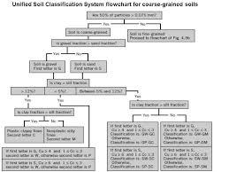 Uscs Soil Classification Flow Chart Sm Lesson 4 Classification Of Soil 176731724493 Unified