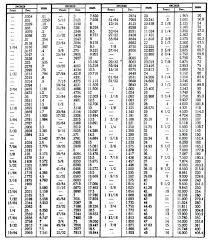 Mm To Inch Socket Chart Converting Feet And Inches To Decimal Csdmultimediaservice Com