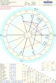 Business Astrology Chart Should I Open Up My Own Business Astrologers Community