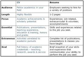 Curriculum Vitae Or Resume Cv Vs Resume Difference Resume Cv Bio
