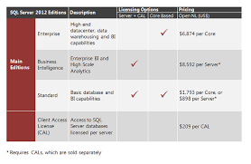 Sql 2012 Version Comparison Chart Microsofts Sql Server 2012 Whats Coming In The Three Main