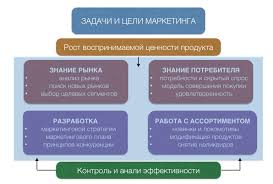 Основные цели задачи и функции отдела маркетинга на предприятии  marketing tasks