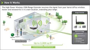 amped wireless high power wireless 150n range extender sr150 wired home network diagram at Home Network Wired And Wireless Diagram