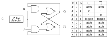 the j k flip flop multivibrators electronics textbook Jk Flip Flop Timing Diagram essentially, this is a modified version of an s r flip flop with no \u201cinvalid\u201d or \u201cillegal\u201d output state look closely at the following diagram to see how