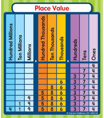 Draw Indian Place Value Chart Brainly In