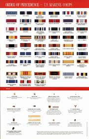 Army Ribbons And Awards Chart Logical Military Service Ribbons Chart 2019