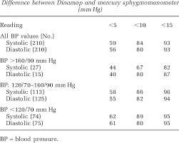 British Hypertension Society Blood Pressure Grading Chart