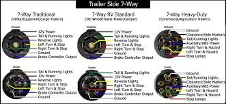 wiring diagram for seven pin trailer plug efcaviation com semi trailer tail light wiring diagram at Semi Trailer Wiring Diagram 7 Way