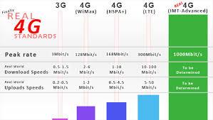 Lte Vs 4g 4g Imt Advanced Lte Wimax Vs 3g Speed Executive Summary