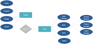 Relationship Diagram Entity Relationship Diagram ERD Example And Template 14