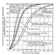 Relationship Between Various Perceptual Measures Of Speech