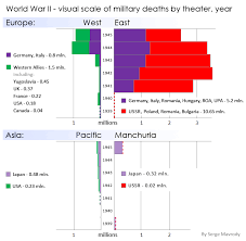 Military Deaths In Wwii By Theatre And Year Dataisbeautiful