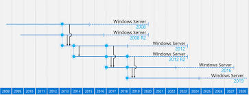 Windows Server Eol Chart Time To Upgrade How To Prepare For Windows Server 2008 End