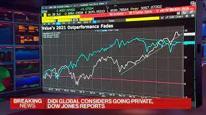 Stock Market Activity Today & Latest ...