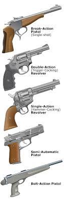 Common Handgun Actions Wa Hunter Ed Com