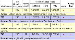 Otto Link Mouthpiece Chart Tenor Saxophone Mouthpieces