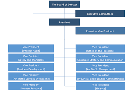 Organization Chart Management Aeronautical Radio Of