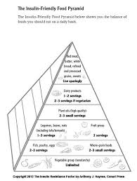 Insulin Resistance Food Chart The Insulin Resistance Food Pyramid Insulineresistance