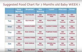 63 Clean Pregnancy Food Chart Week By Week Tamil