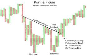 How To Draw Trend Lines Technical Analysis Metatrader Array