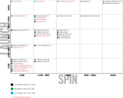 20 Extraordinary Golf Iron Shaft Comparison Chart